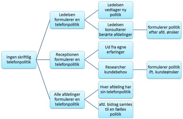 traediagram