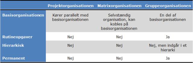 tre_nye_organisationsformer
