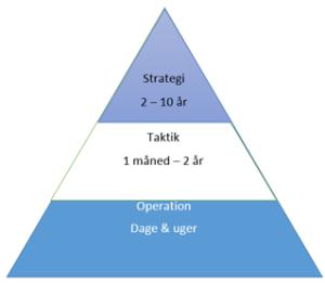 De strategiske niveauer